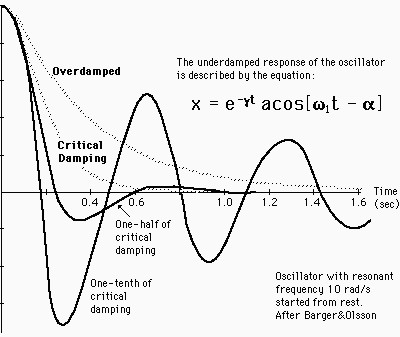 damped oscillators